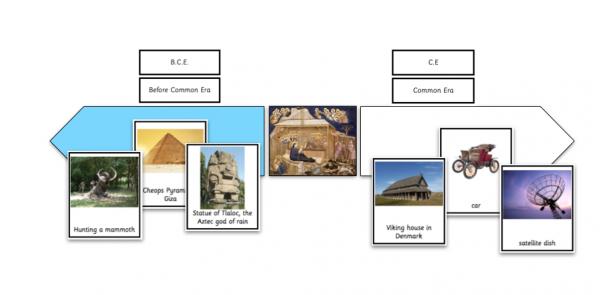 AD BC Timeline