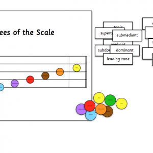 Degrees of the Scale