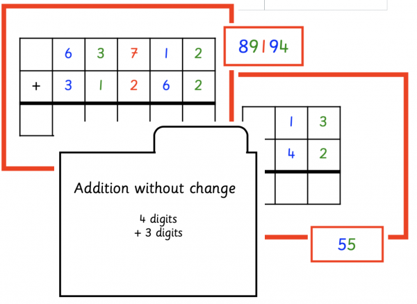 Addition without change cards