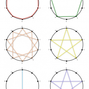 Decanomial Layout Multiplication Stars